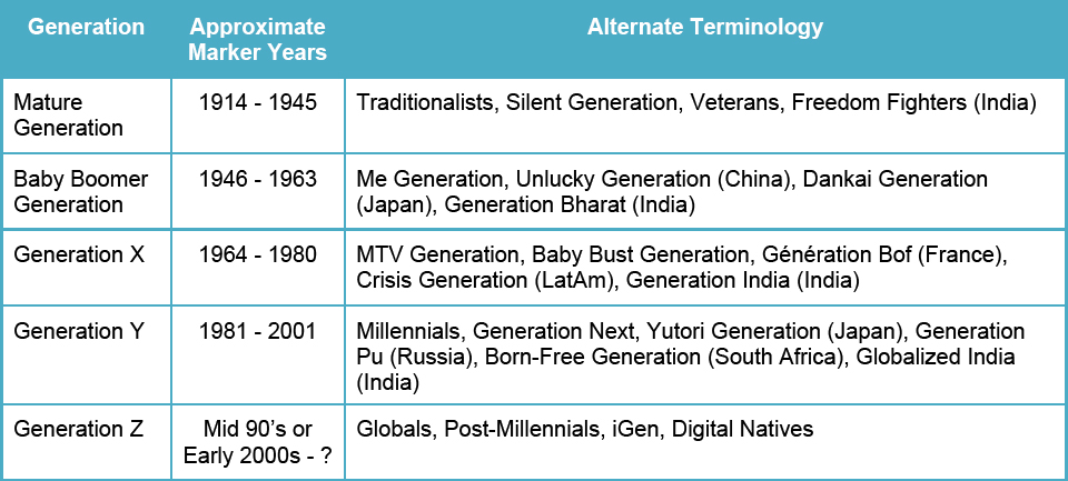Gen X Years >> Successful Project Management Leadership In A Multigenerational
