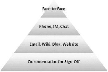 Pyramid of effective communication