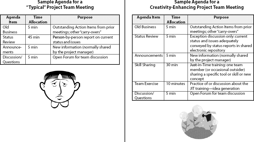 Team Meeting Agenda Samples