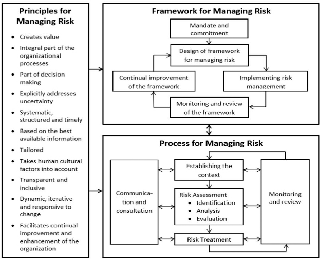 risk management principles and practices Buy risk management principles+practices on amazoncom ✓ free  shipping on qualified orders.