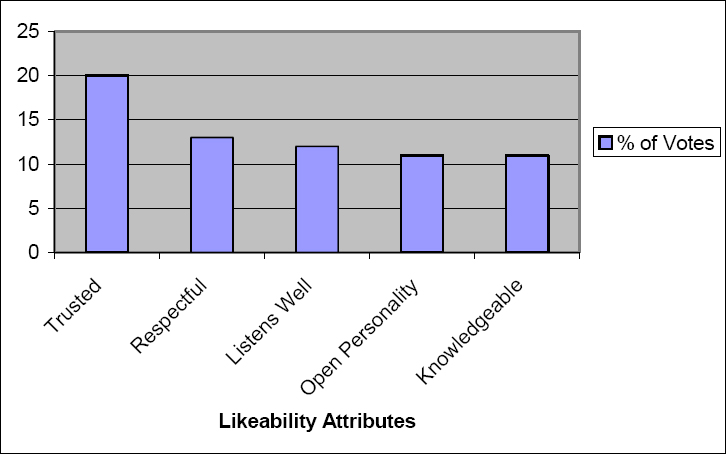 Top Five Likeability Factor Attributes