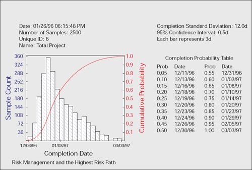 Probability Distribution of Total Project Completion Case 3: Effect of Risk Management