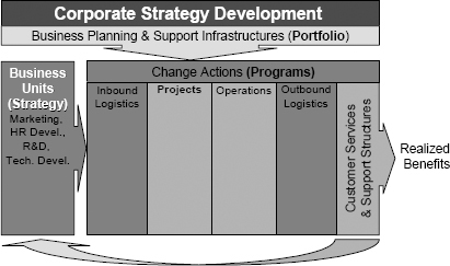 Value-based projectized organizational structure