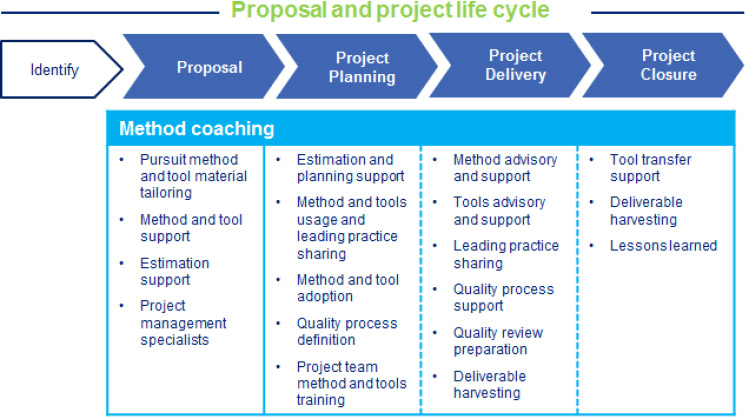 Method Coaching Activities across the Pursuit/Project Life Cycle