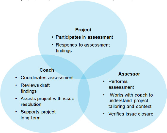 Project, Coach, and Assessor Responsibilities