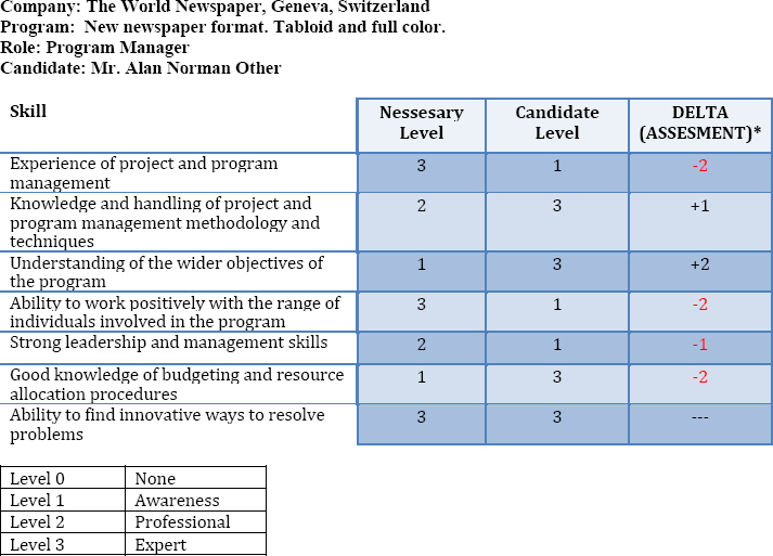 roles responsibilities and skills in program management
