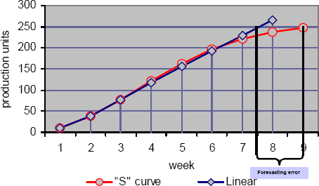 "Assuming that the task output is 250 units of production (Requirements, FP, Errors detected, etc) a linear projection would forecast its completion by week 7.5 while the ""S"" curve will put it at week 9. Assuming the task duration was originally estimated to be 7 weeks, according to the linear projection it will be completed almost on time, but according to the ""S"" curve it will be 2 weeks late"