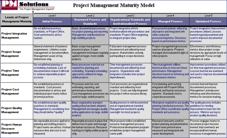 Project management office maturity model