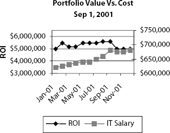 Portfolio Value vs. Cost