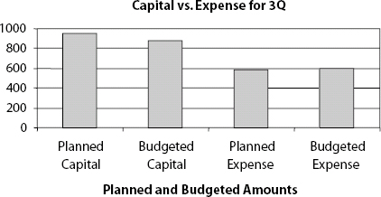 Capital vs. Expense