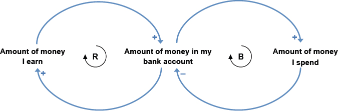 Example of system dynamics with financial flows