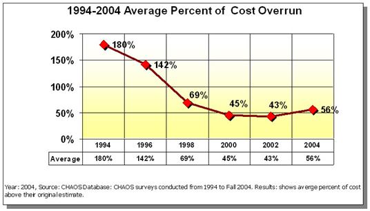 Average percent of cost overrun in software development projects