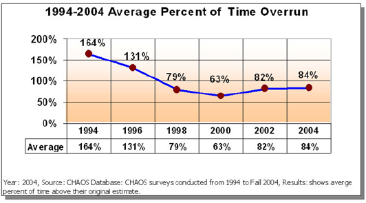 Average percent of time overrun in software development projects