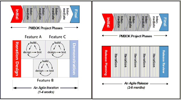PMBOK project phases mapped to an Agile iteration; PMBOK project phases mapped to an Agile release