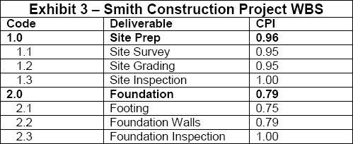 Smith Construction Project WBS