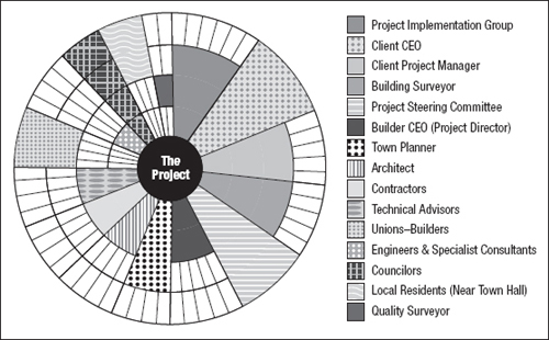 the stakeholder circle™ for builder