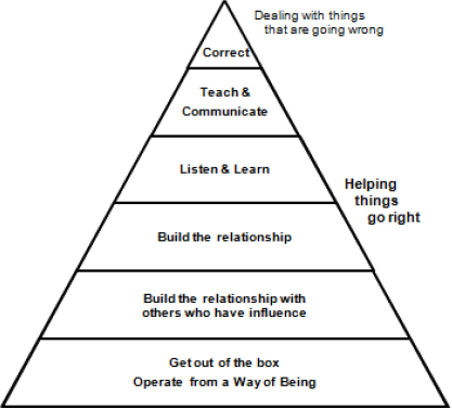Leadership Pyramid (Adapted from Arbinger, 2006, p 211)