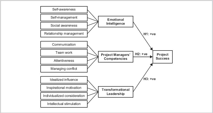 sample questionnaire on emotional intelligence Trait emotional intelligence (trait ei) covers a wide range of skills and   questionnaire responses generates a global emotional intelligence score, as well  as scores  cambridge assessment undertook this large-scale questionnaire  survey of.