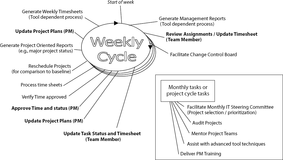 Project Office Cycles