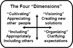 The Four Dimensions