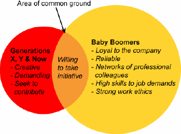 Areas of Common Ground in Workforce Generational Divide