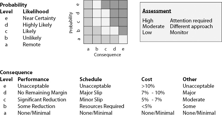 Probability-Consequence Matrix