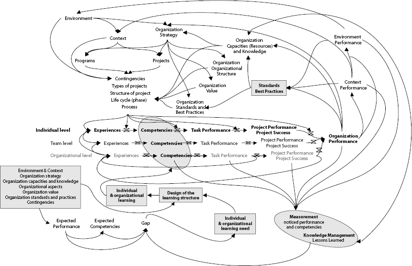 Systemic and Dynamic Model to Design Architecture for Life-Long Learning: The General System
