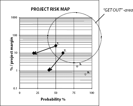 Project risk map provides a graphical representation of individual risks and their characteristics