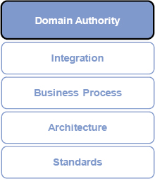 Key components of domain authority