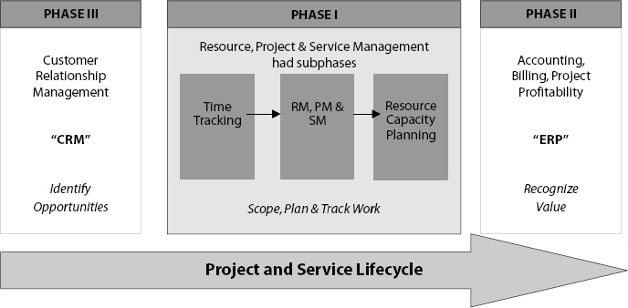 The Phases of the Service Process Optimization Initiative