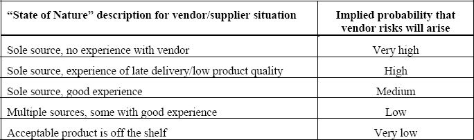 """State of Nature"" example for vendor/supplier risk"