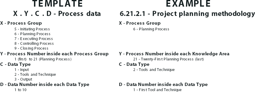 "Nomenclature of the New Approach to PMBOK® Guide and Example of the First Tools and Techniques of the Integration Process ""Project Plan Development"" Denominated ""Project Planning Methodology"""
