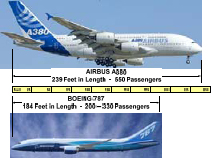 The Airbus A380 and the Boeing 787 could not be more different from the perspective of strategic portfolio Management