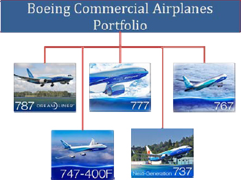 Commercial Airplanes accounted for approximately forty percent ($22.6 billion) of Boeing Corporate revenue