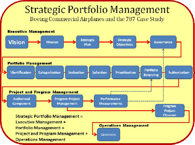 Cross Company Strategic Portfolio Management Flow