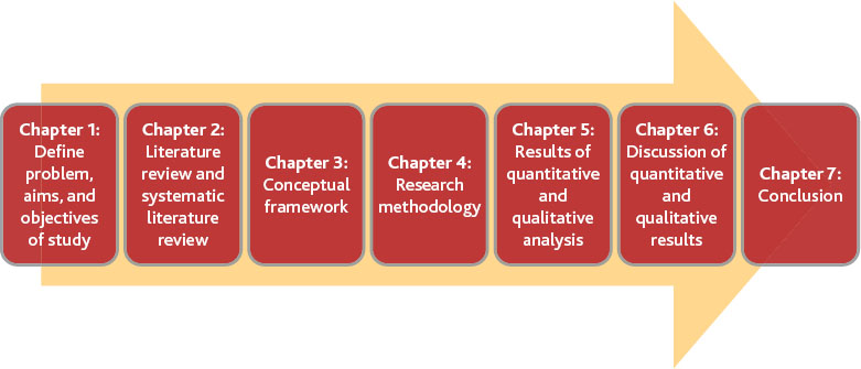 Ambidexterity through project portfolio management figure 1 1 proposed progression of the research fandeluxe Images