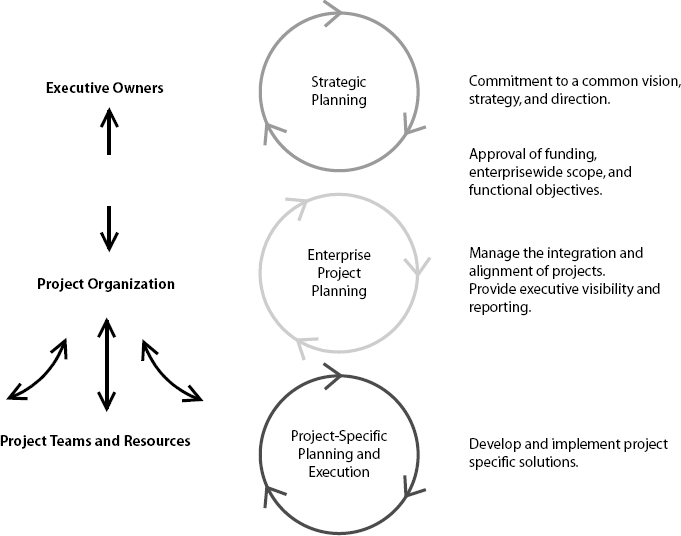 Planning and Execution through Different Levels of EPM Organization