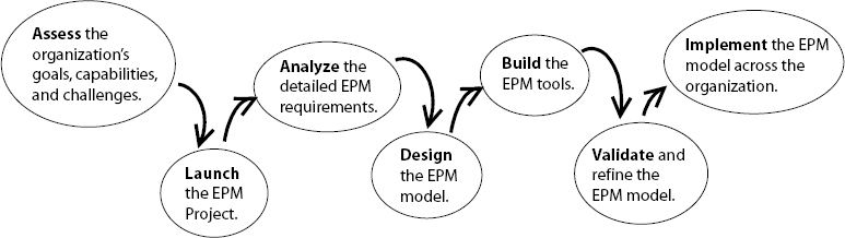 The Seven Steps to EPM