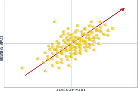 Correlation between job support and business impact