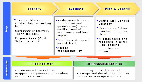 How To Link The Qualitative And The Quantitative Risk Assessment