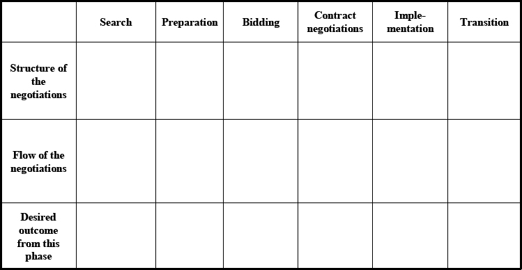A tool for documenting both the results of the negotiation analysis and appropriate negotiation strategies in different phases of the project life cycle