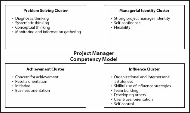 Keane's Project Manager Behavior Competency Model