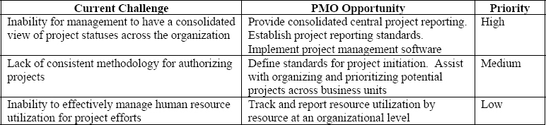 Organizational Challenges and PMO Opportunities