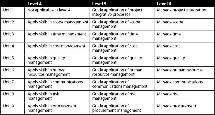 Units in the Australian National Competency Standards for Project Management