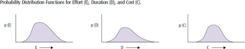 Determining probability distribution functions is one of the theoretical underpinnings of using unders to offset overs to help eliminate uncertainty in development projects