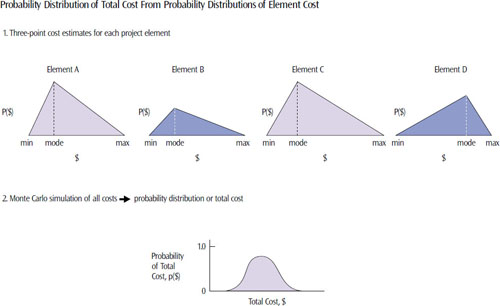 The Monte Carlo method is used when estimating aggregate EDC distributions from individual EDC distributions—a process involved in the second theoretical underpinning of using unders to offset overs