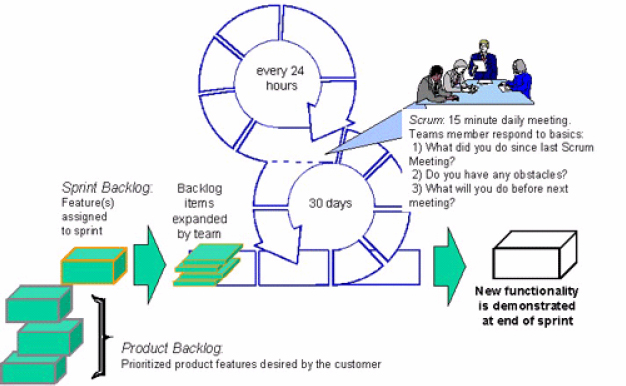 SCRUM Lifecycle – source