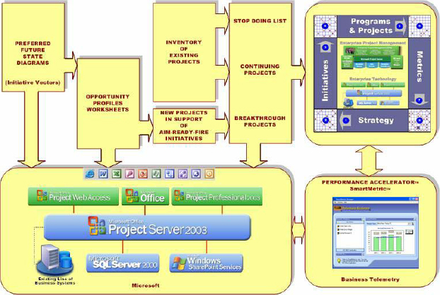 Overview of AIM process implementation