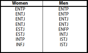 Exhibit 5. MBTI Personality Preference