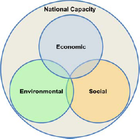 Sustainability dimensions